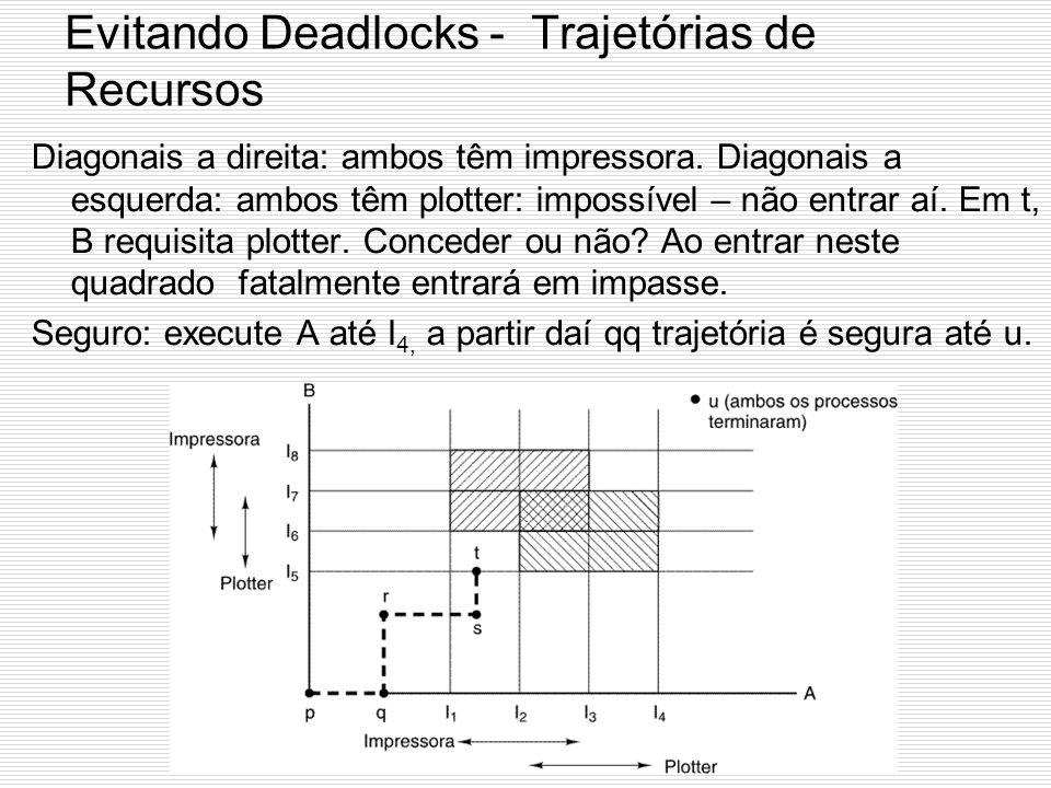 Evitando Deadlocks - Trajetórias de Recursos