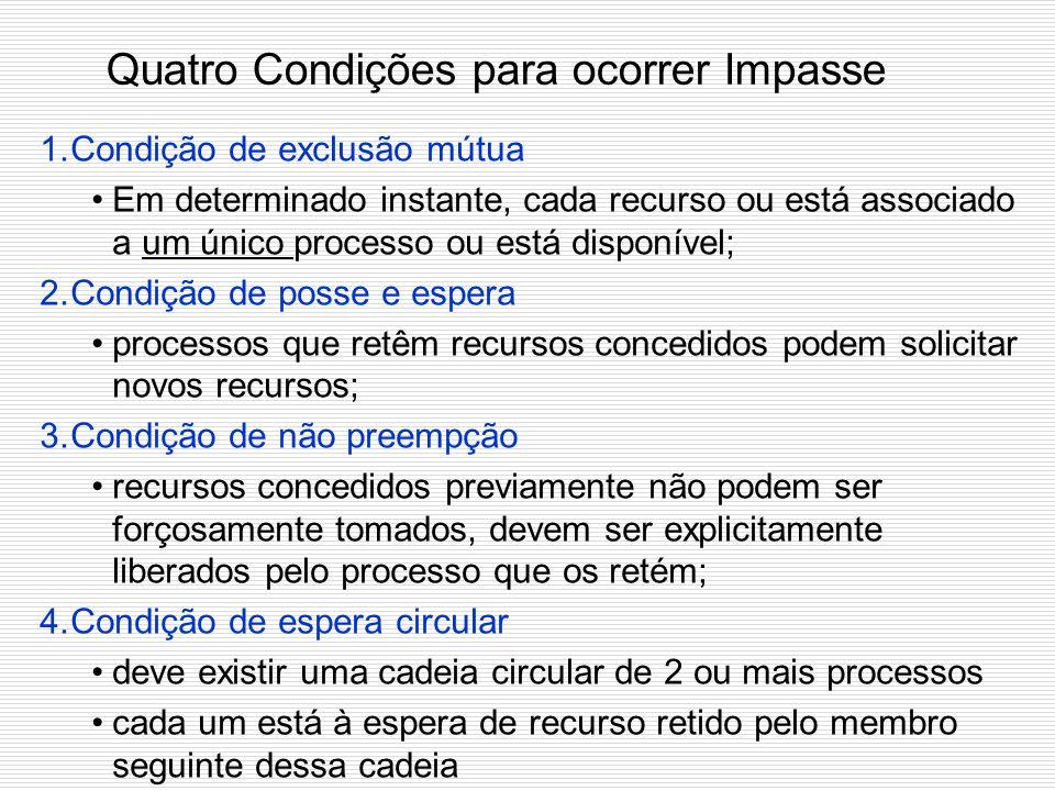 Quatro Condições para ocorrer Impasse