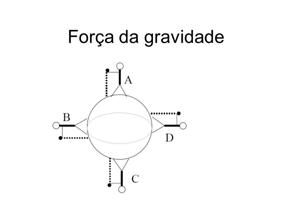 Força da gravidade