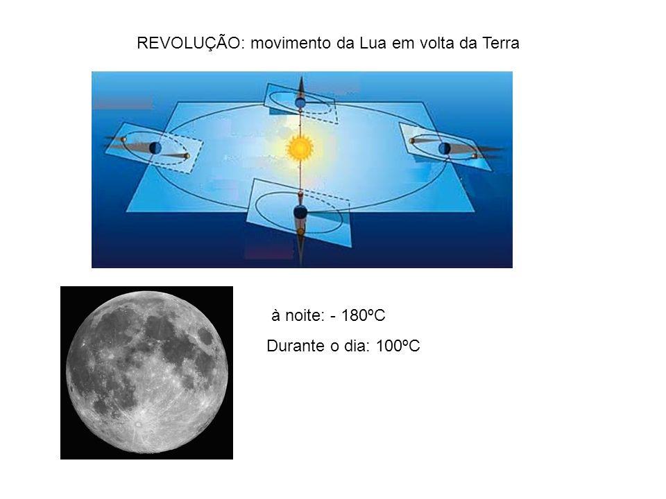REVOLUÇÃO: movimento da Lua em volta da Terra
