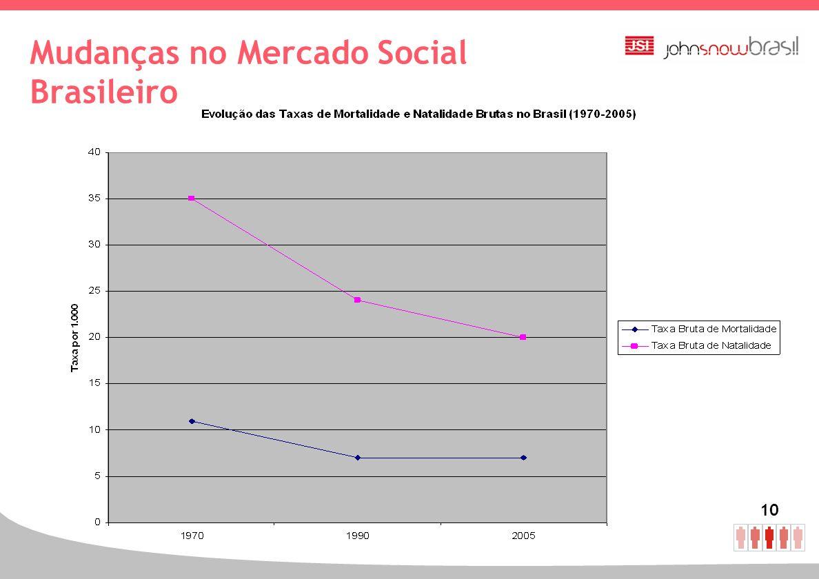 Mudanças no Mercado Social Brasileiro