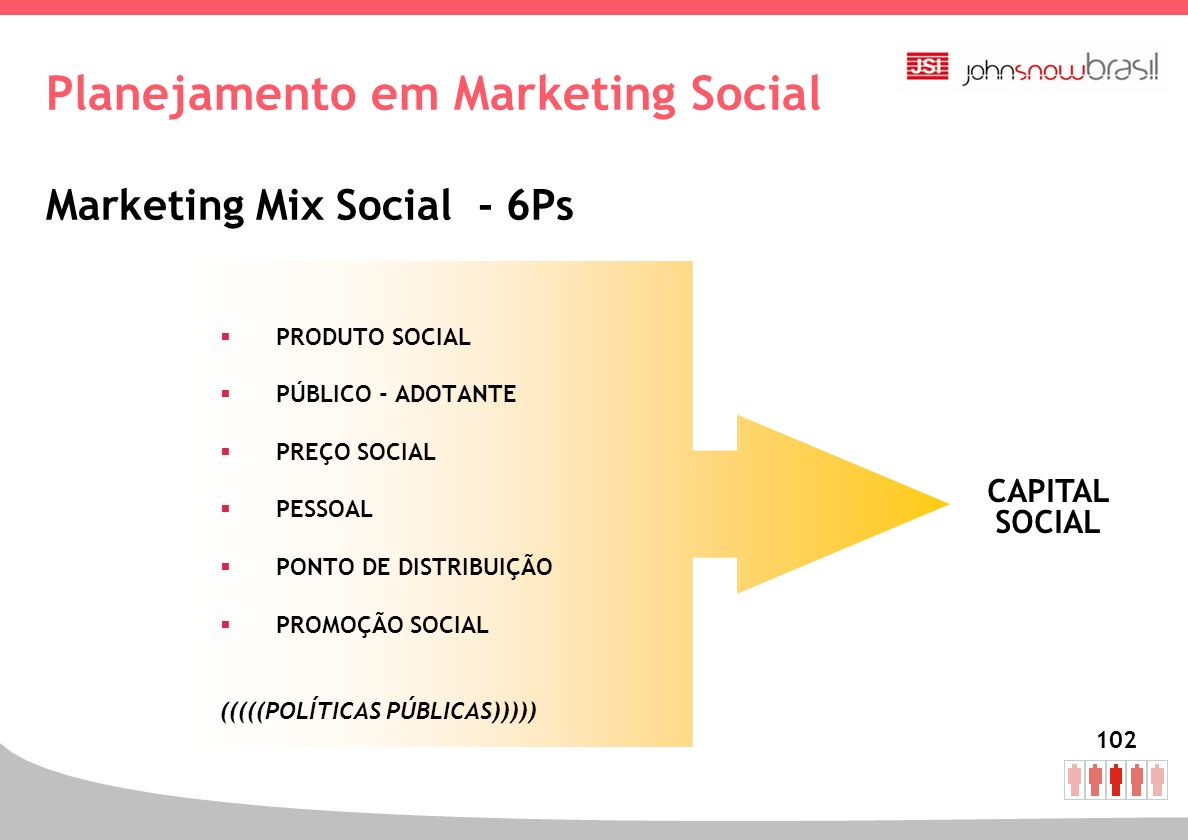 Planejamento em Marketing Social Marketing Mix Social - 6Ps