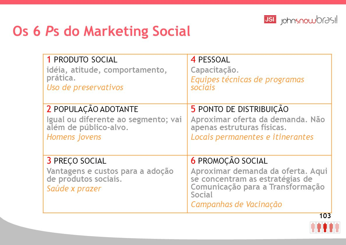 Os 6 Ps do Marketing Social