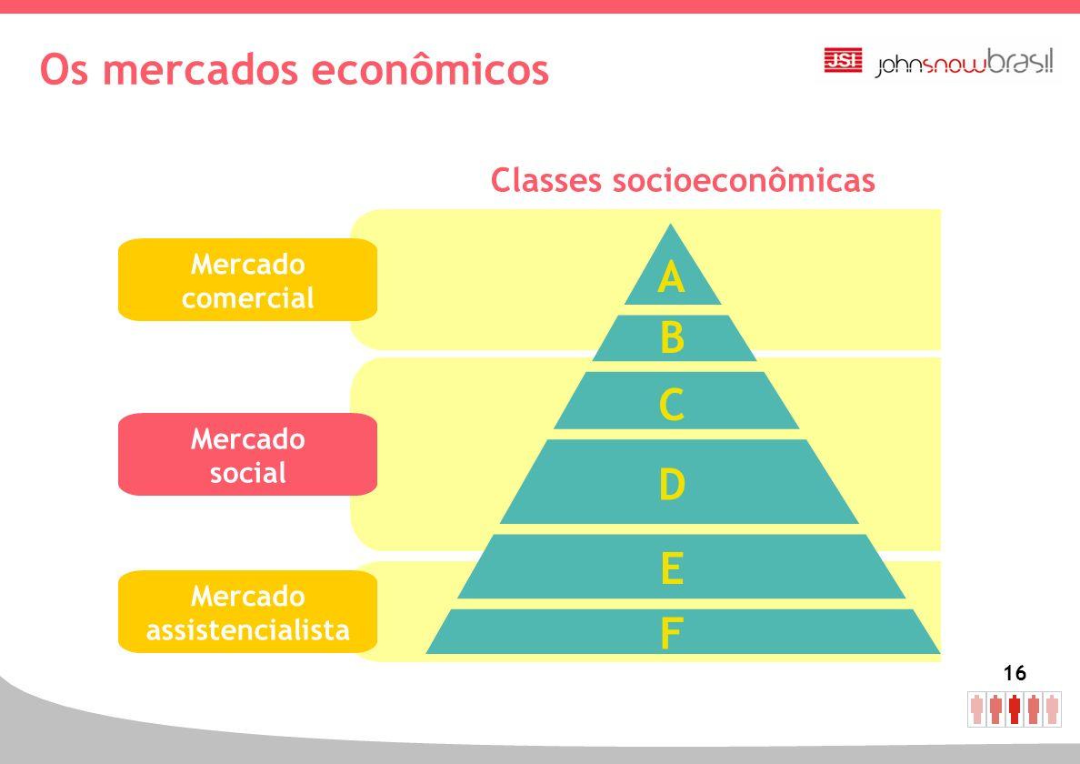 Os mercados econômicos