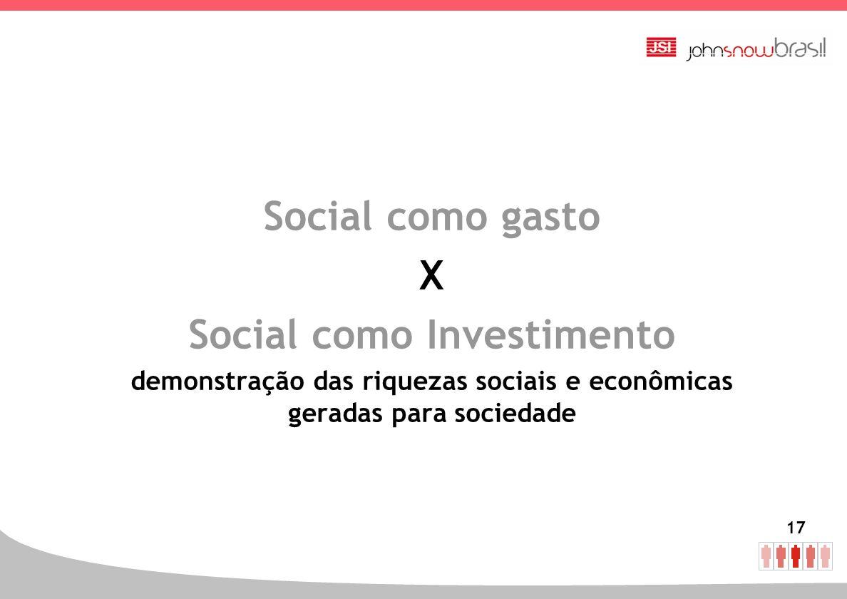 Social como gasto X Social como Investimento
