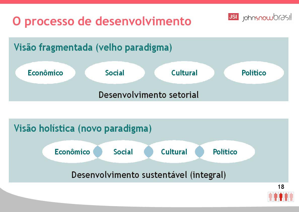 O processo de desenvolvimento