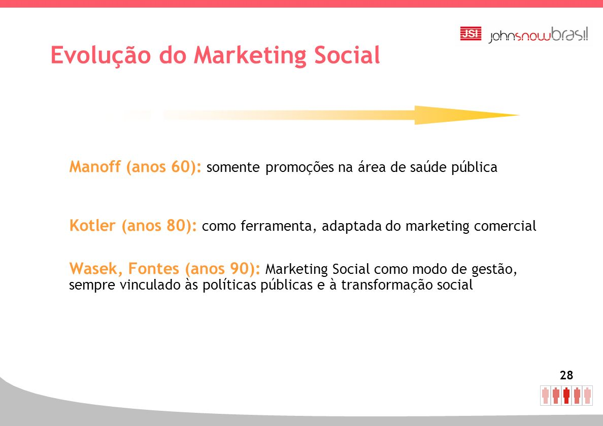 Evolução do Marketing Social