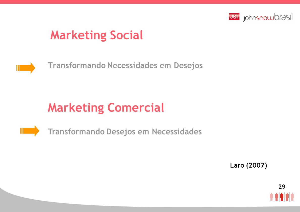 Marketing Social Marketing Comercial