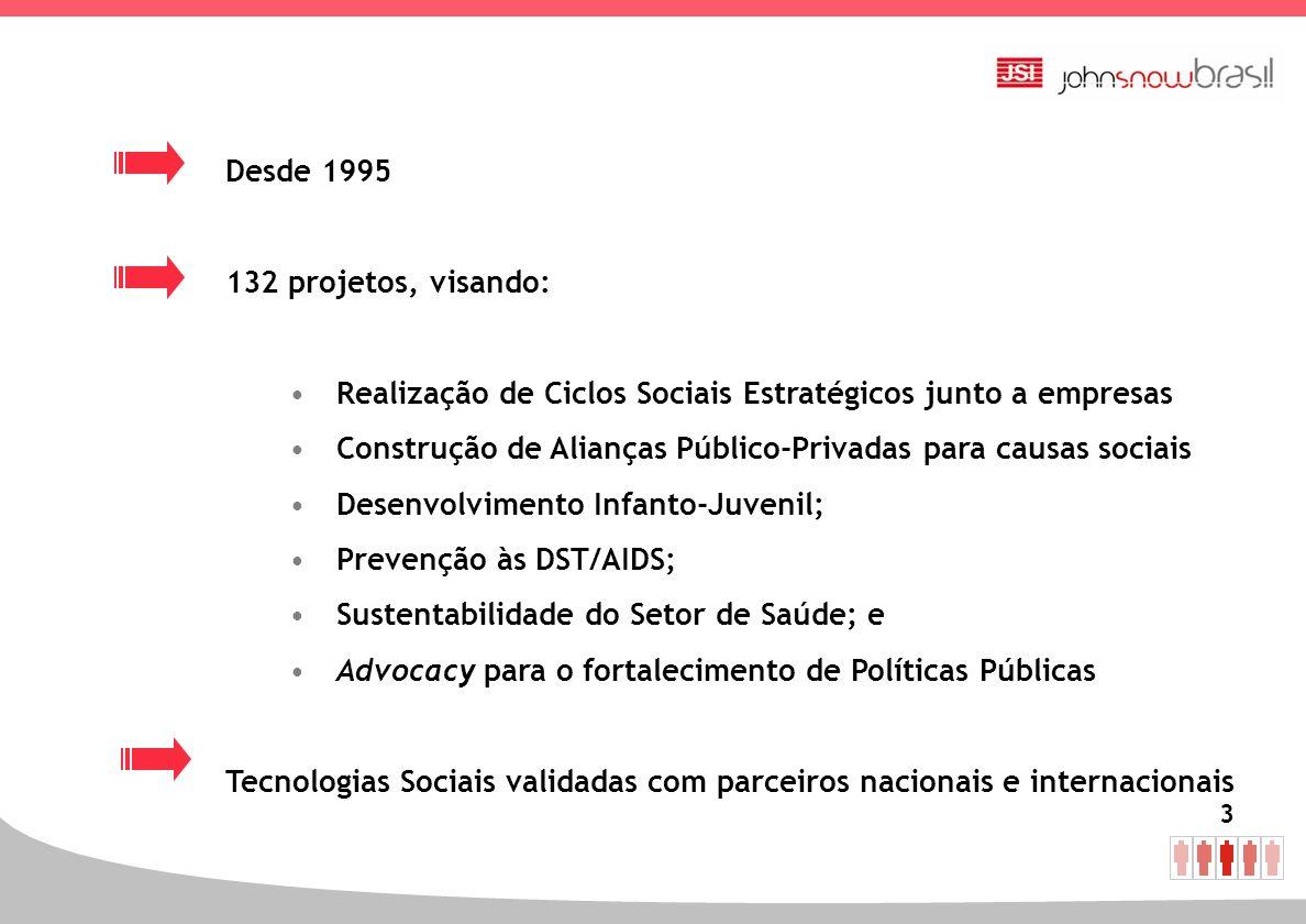 Desde 1995 132 projetos, visando: Realização de Ciclos Sociais Estratégicos junto a empresas.