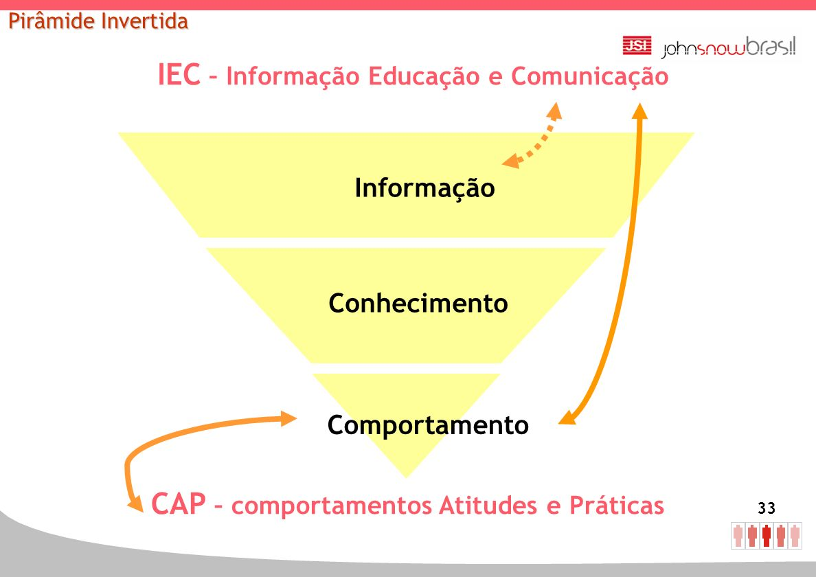 IEC – Informação Educação e Comunicação