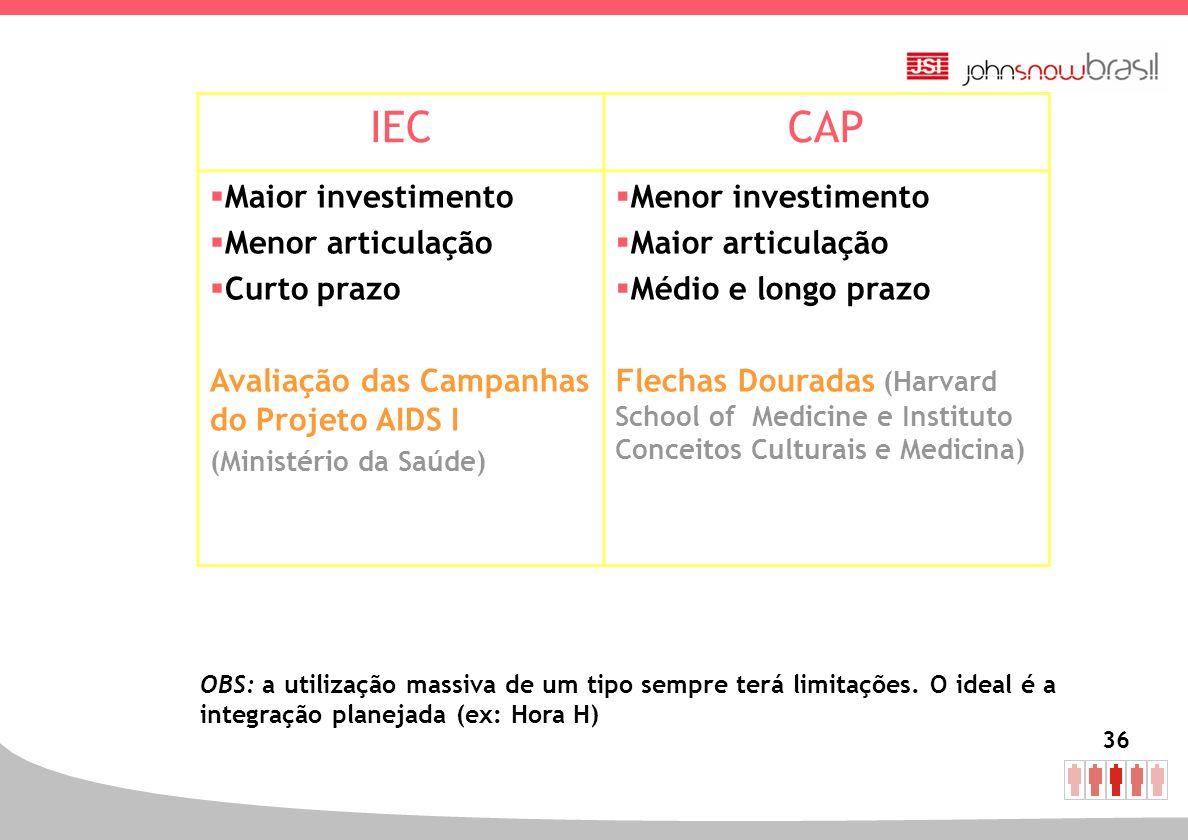 IEC CAP Maior investimento Menor articulação Curto prazo