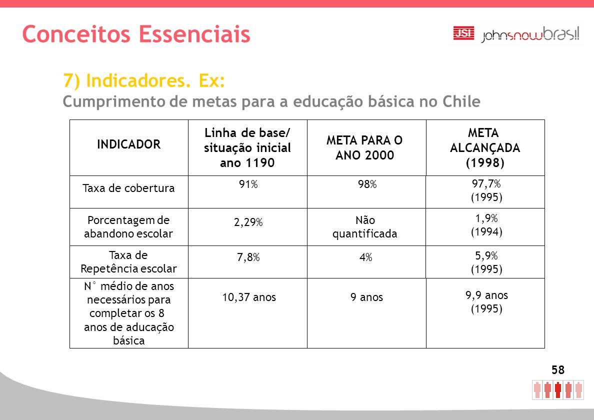 Conceitos Essenciais 7) Indicadores. Ex: Cumprimento de metas para a educação básica no Chile. Linha de base/