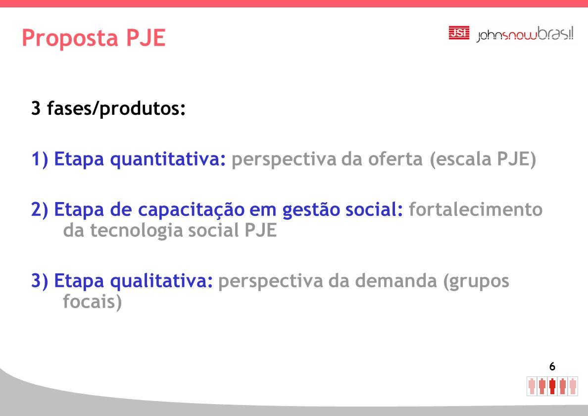 Proposta PJE 3 fases/produtos: