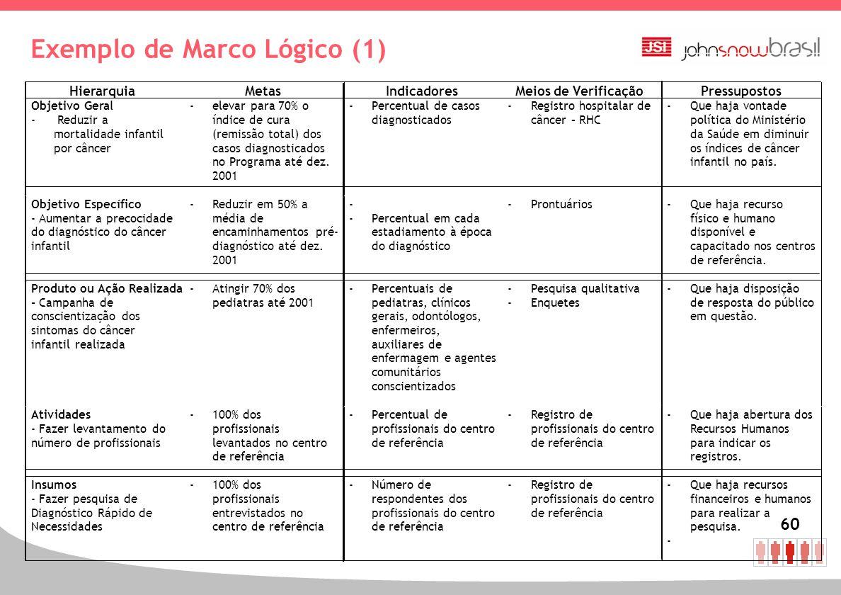 Exemplo de Marco Lógico (1)