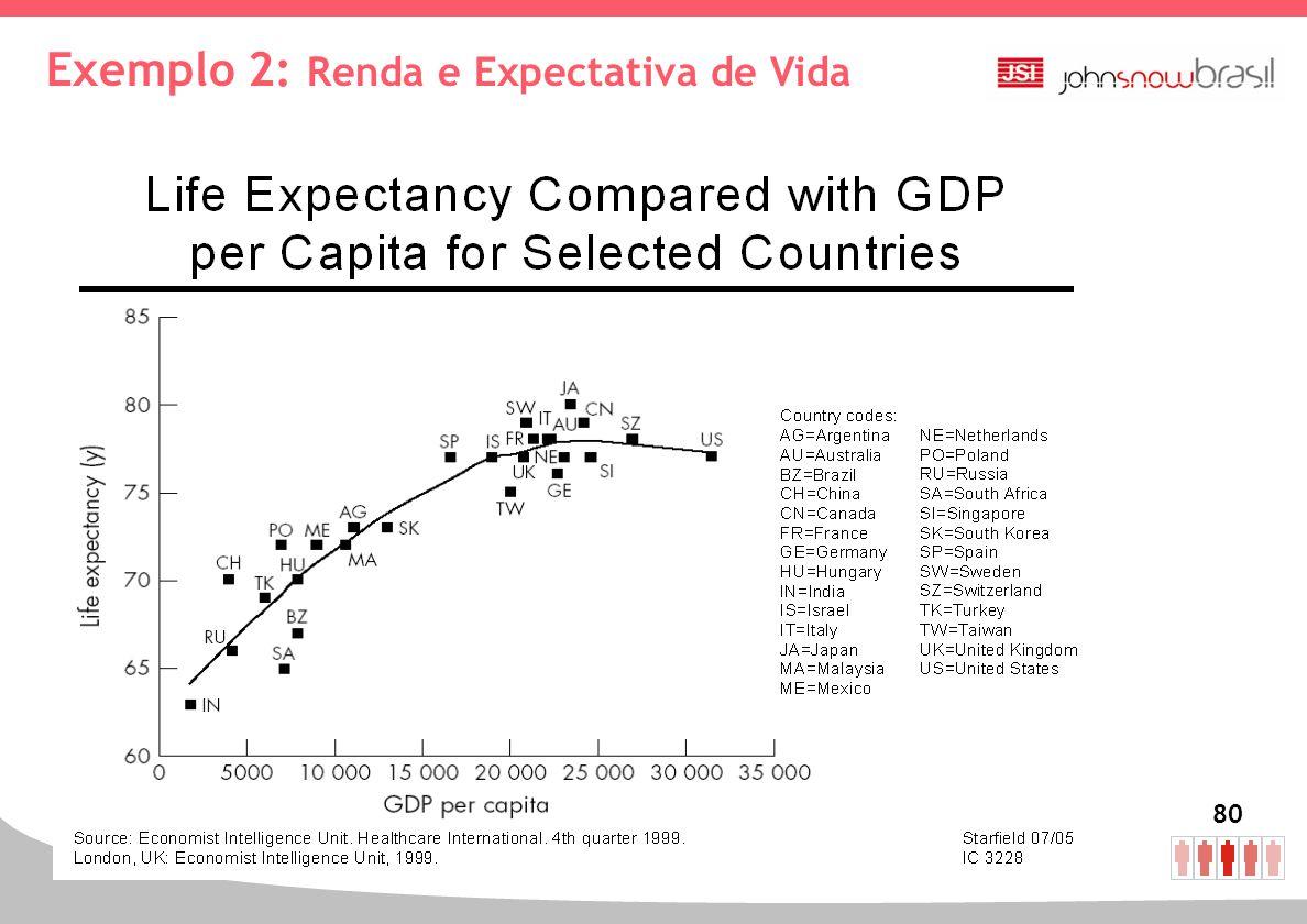 Exemplo 2: Renda e Expectativa de Vida