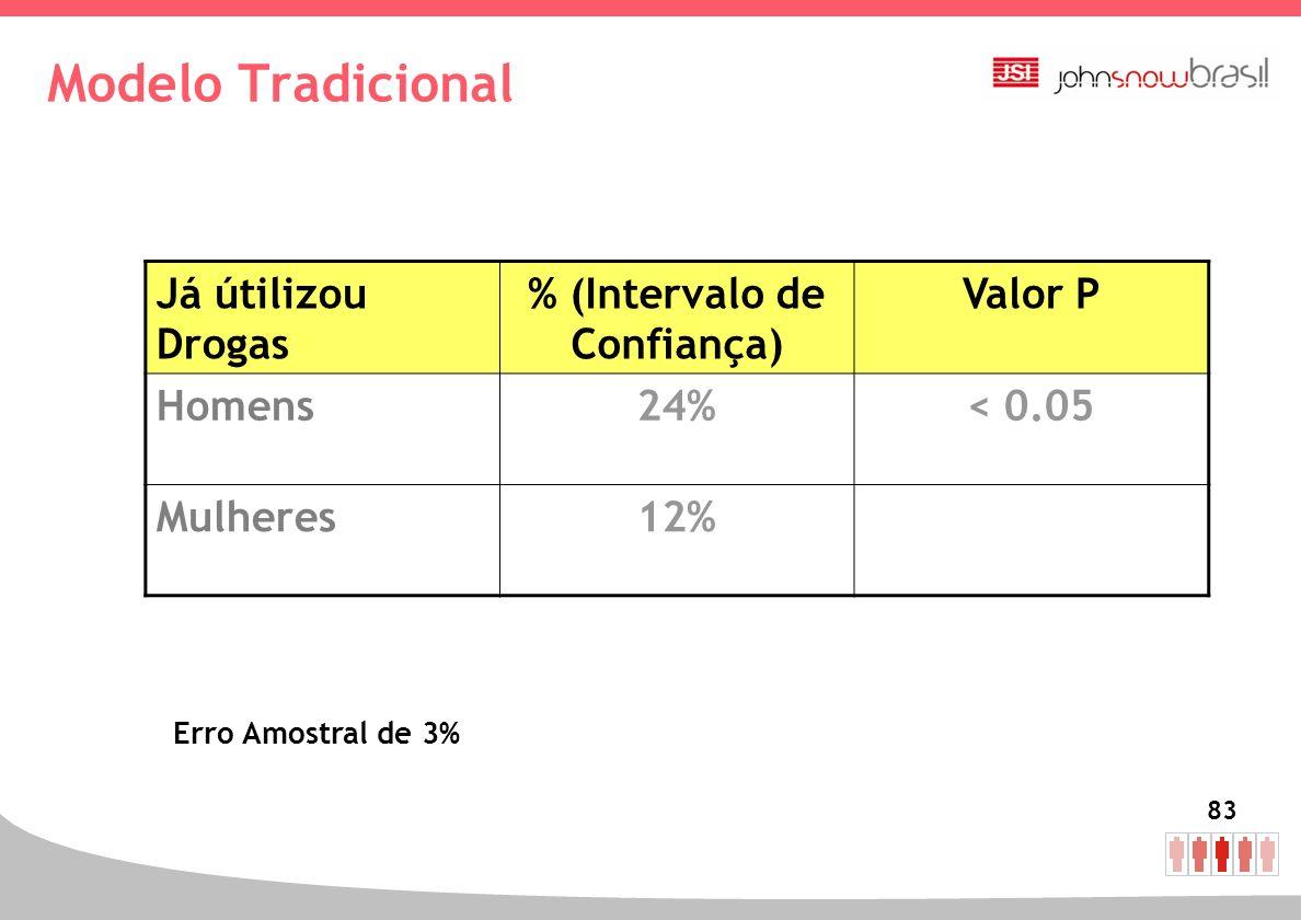 % (Intervalo de Confiança)