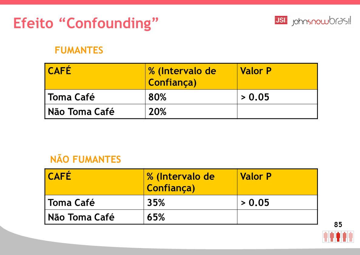 Efeito Confounding FUMANTES CAFÉ % (Intervalo de Confiança) Valor P