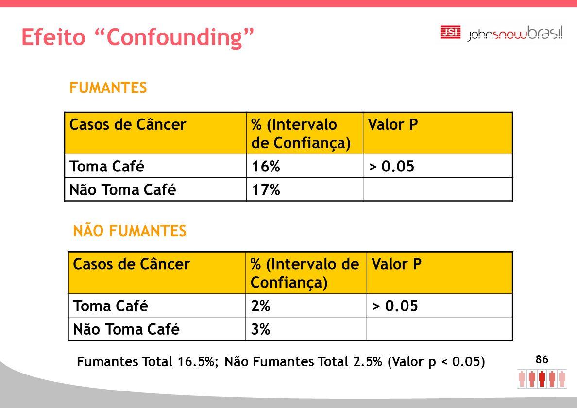 Efeito Confounding FUMANTES Casos de Câncer