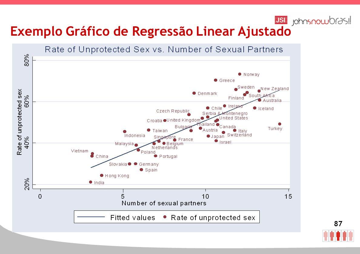 Exemplo Gráfico de Regressão Linear Ajustado