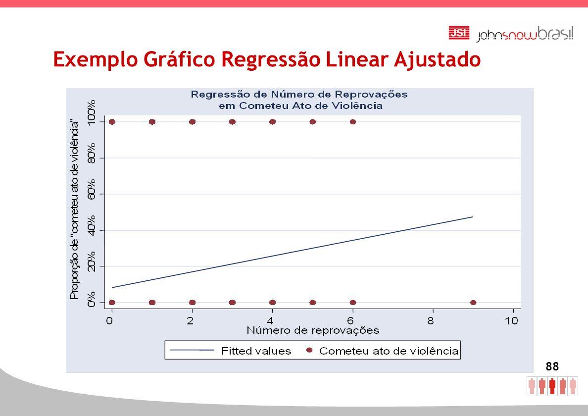 Exemplo Gráfico Regressão Linear Ajustado