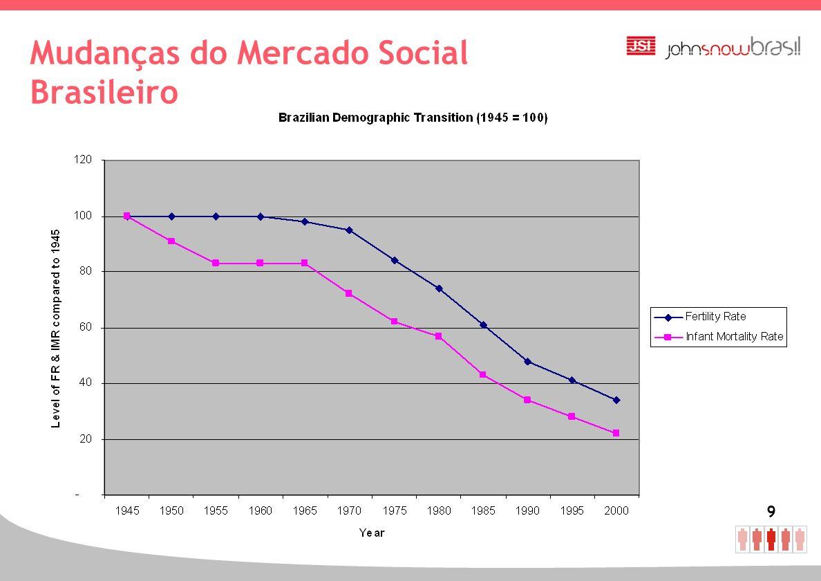 Mudanças do Mercado Social Brasileiro