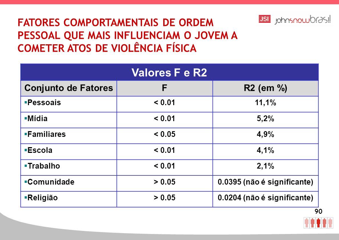 FATORES COMPORTAMENTAIS DE ORDEM PESSOAL QUE MAIS INFLUENCIAM O JOVEM A COMETER ATOS DE VIOLÊNCIA FÍSICA
