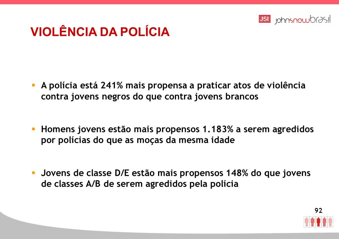 VIOLÊNCIA DA POLÍCIA A polícia está 241% mais propensa a praticar atos de violência contra jovens negros do que contra jovens brancos.