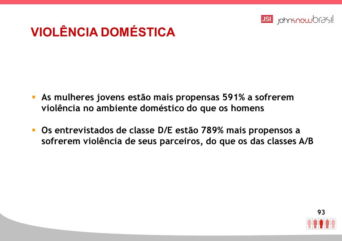 VIOLÊNCIA DOMÉSTICA As mulheres jovens estão mais propensas 591% a sofrerem violência no ambiente doméstico do que os homens.