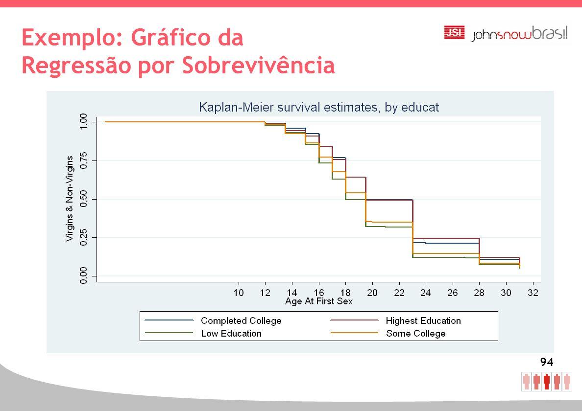 Exemplo: Gráfico da Regressão por Sobrevivência