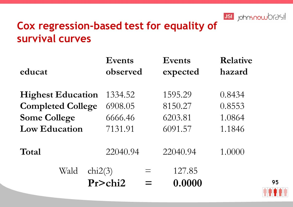 Cox regression-based test for equality of survival curves