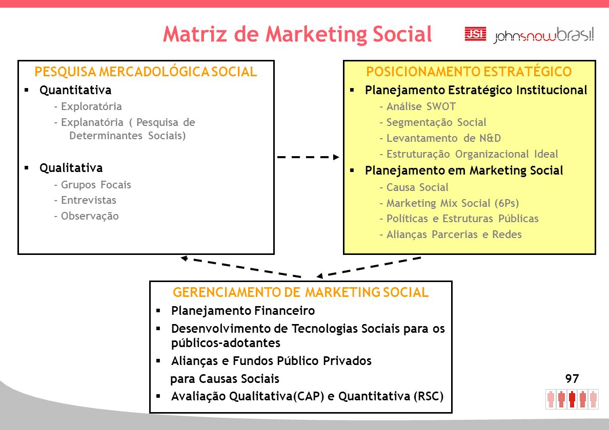 Matriz de Marketing Social