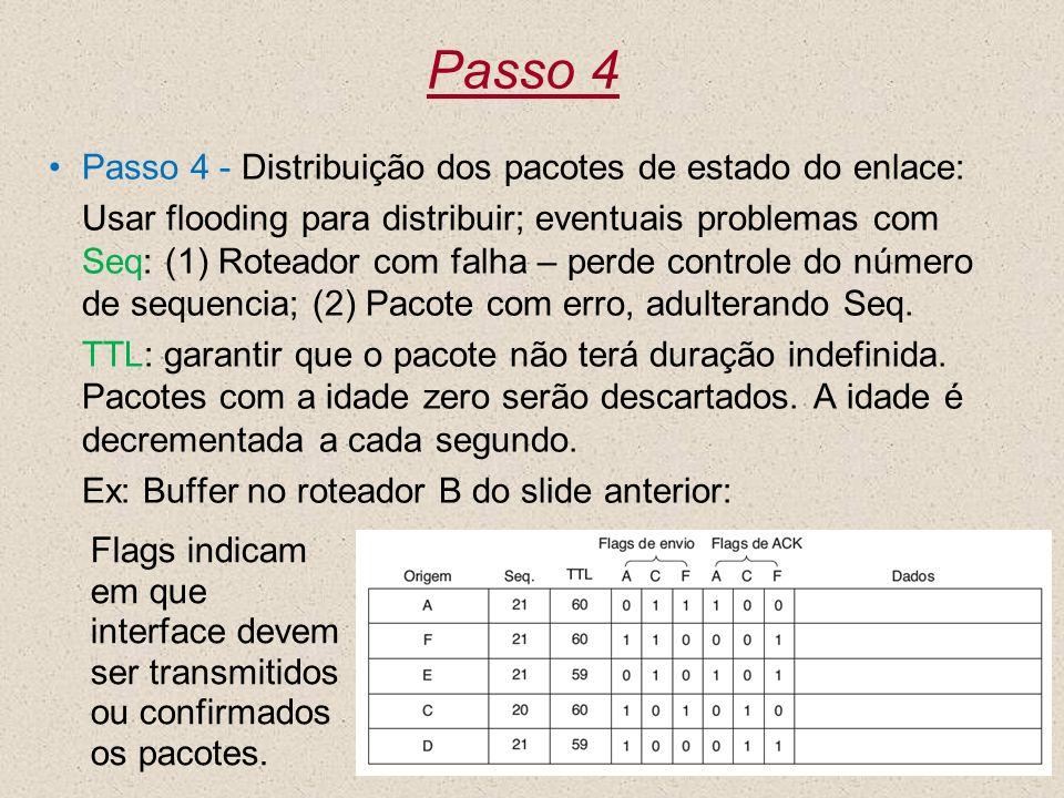 Passo 4 Passo 4 - Distribuição dos pacotes de estado do enlace: