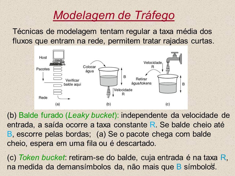 Modelagem de Tráfego Técnicas de modelagem tentam regular a taxa média dos fluxos que entram na rede, permitem tratar rajadas curtas.