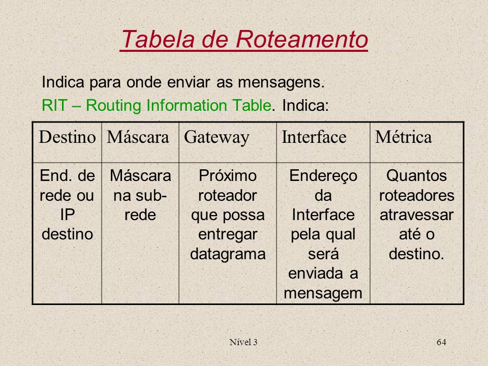 Tabela de Roteamento Destino Máscara Gateway Interface Métrica