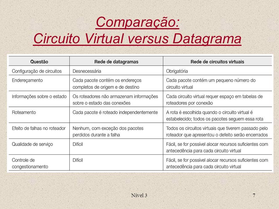 Comparação: Circuito Virtual versus Datagrama