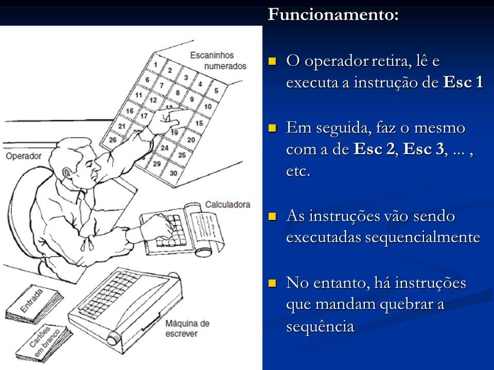 Funcionamento: O operador retira, lê e executa a instrução de Esc 1