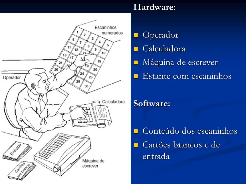 Hardware: Operador. Calculadora. Máquina de escrever. Estante com escaninhos. Software: Conteúdo dos escaninhos.