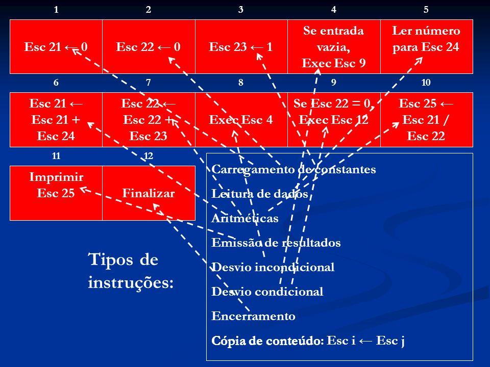 Tipos de instruções: Esc 21 ← 0 Esc 22 ← 0 Esc 23 ← 1