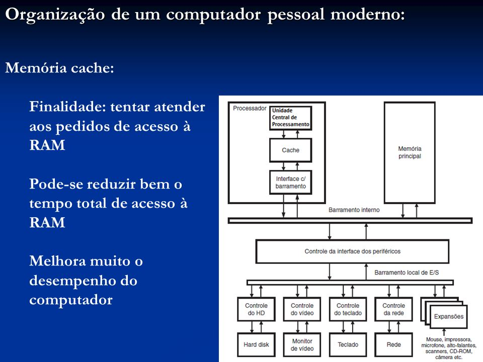 Organização de um computador pessoal moderno:
