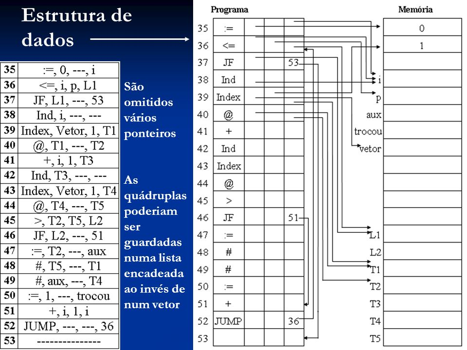 Estrutura de dados São omitidos vários ponteiros