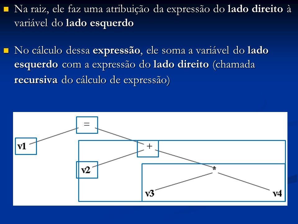 Na raiz, ele faz uma atribuição da expressão do lado direito à variável do lado esquerdo
