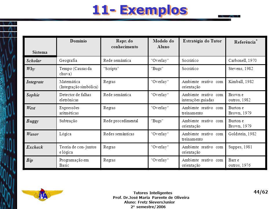 11- Exemplos Sistema Domínio Repr. do conhecimento Modelo do Aluno