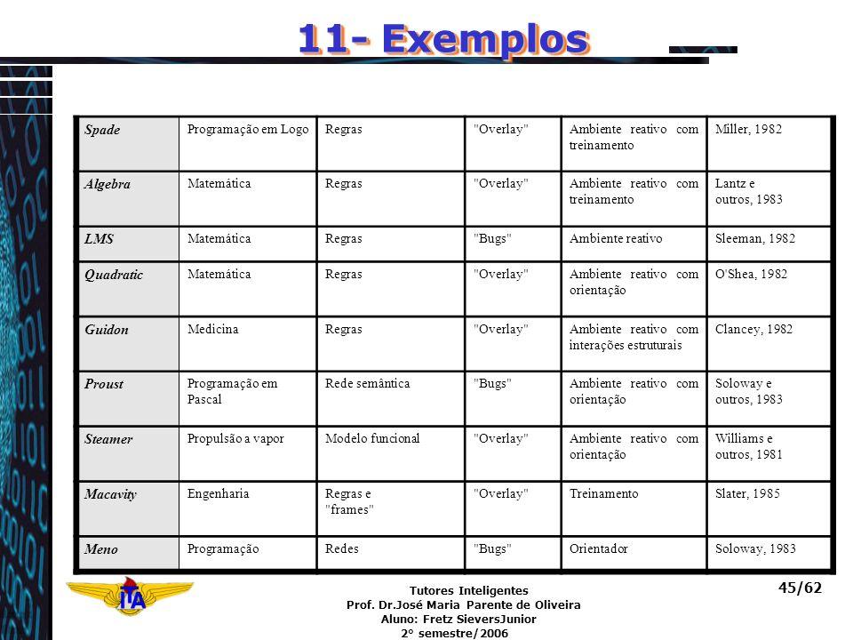 11- Exemplos Spade Algebra LMS Quadratic Guidon Proust Steamer