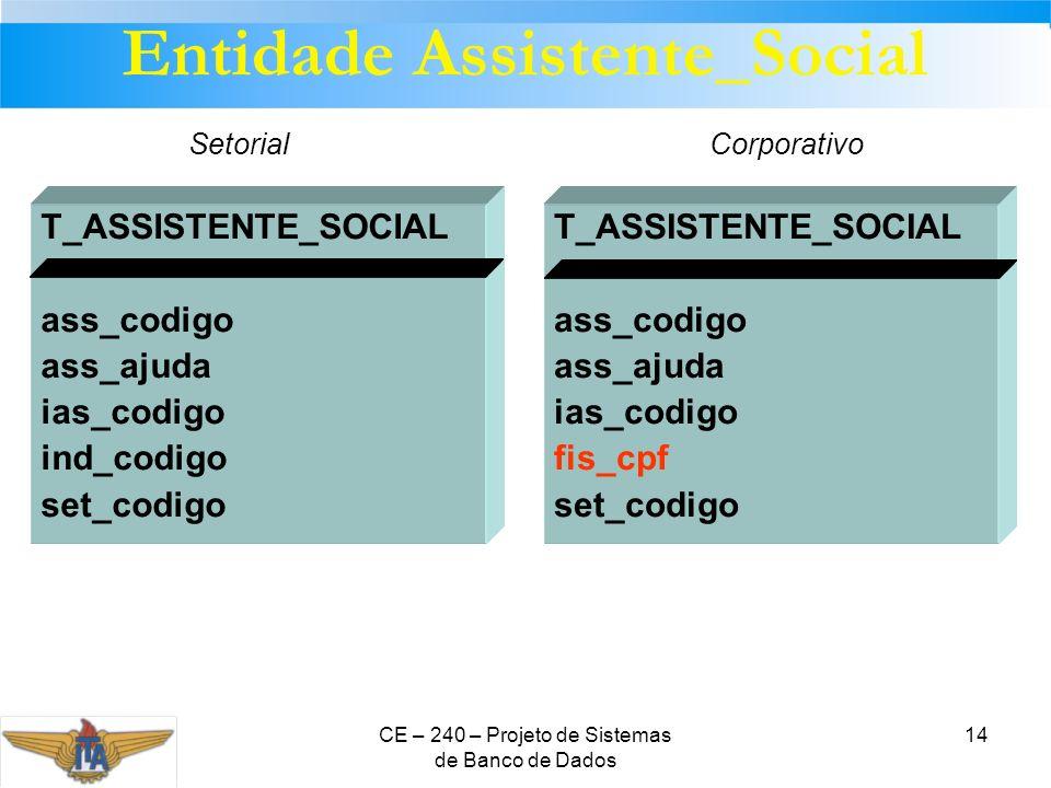 Entidade Assistente_Social