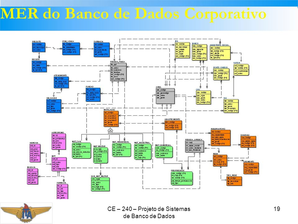 MER do Banco de Dados Corporativo