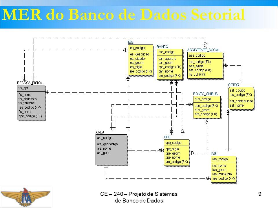 MER do Banco de Dados Setorial