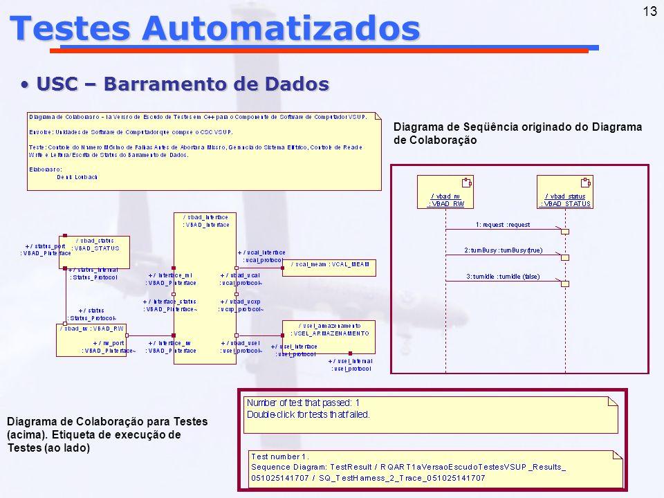 Testes Automatizados USC – Barramento de Dados