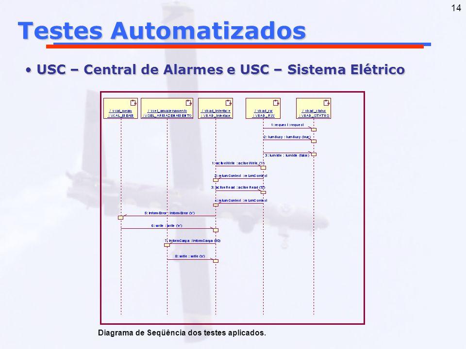 Testes Automatizados USC – Central de Alarmes e USC – Sistema Elétrico