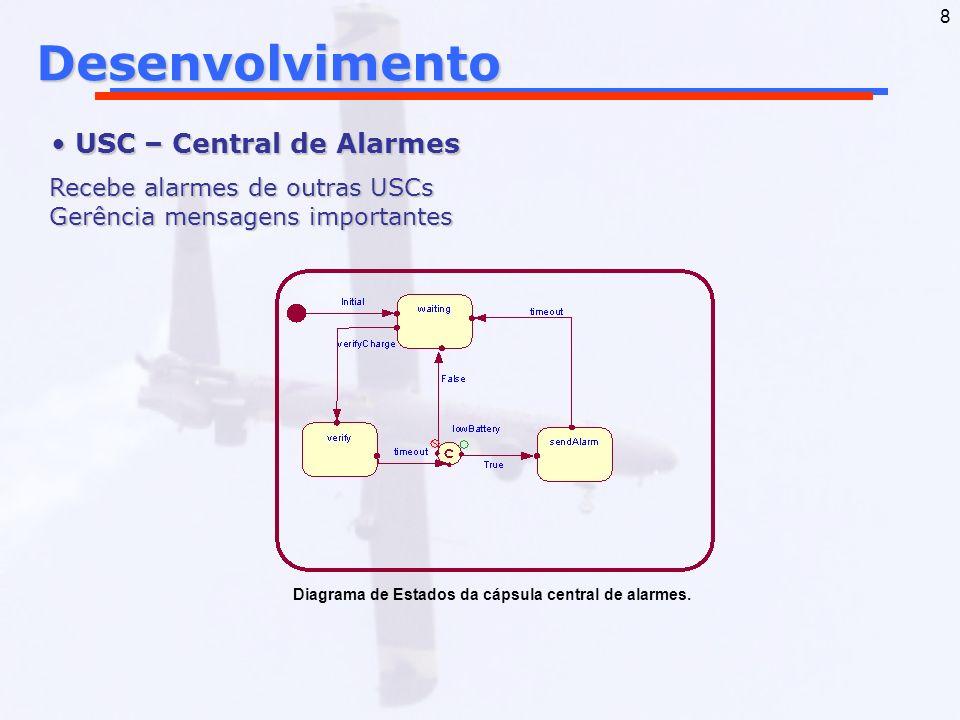 Desenvolvimento USC – Central de Alarmes Recebe alarmes de outras USCs