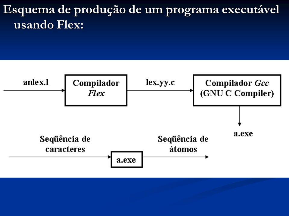 Esquema de produção de um programa executável usando Flex: